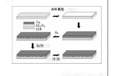 LED封装之氮化铝陶瓷基板